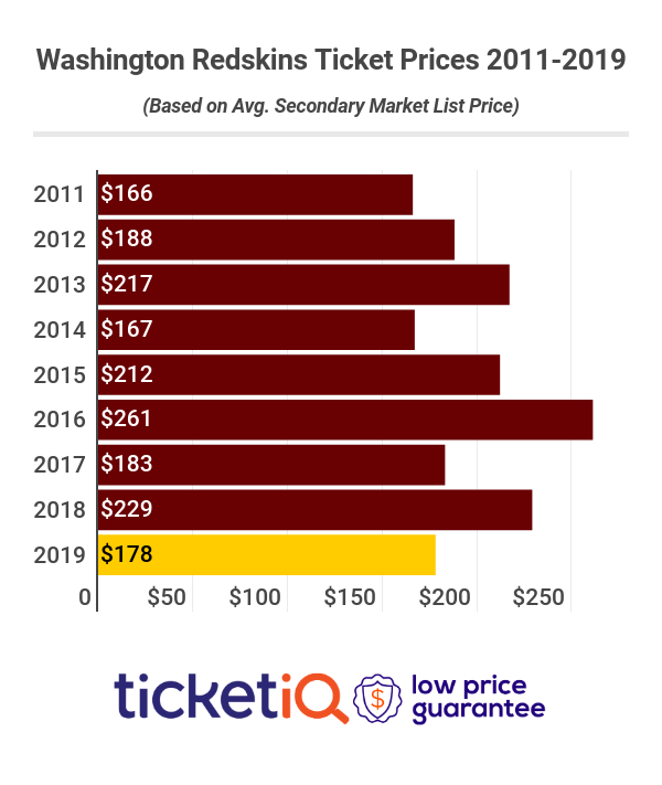 Redskins Tickets 2011-2019