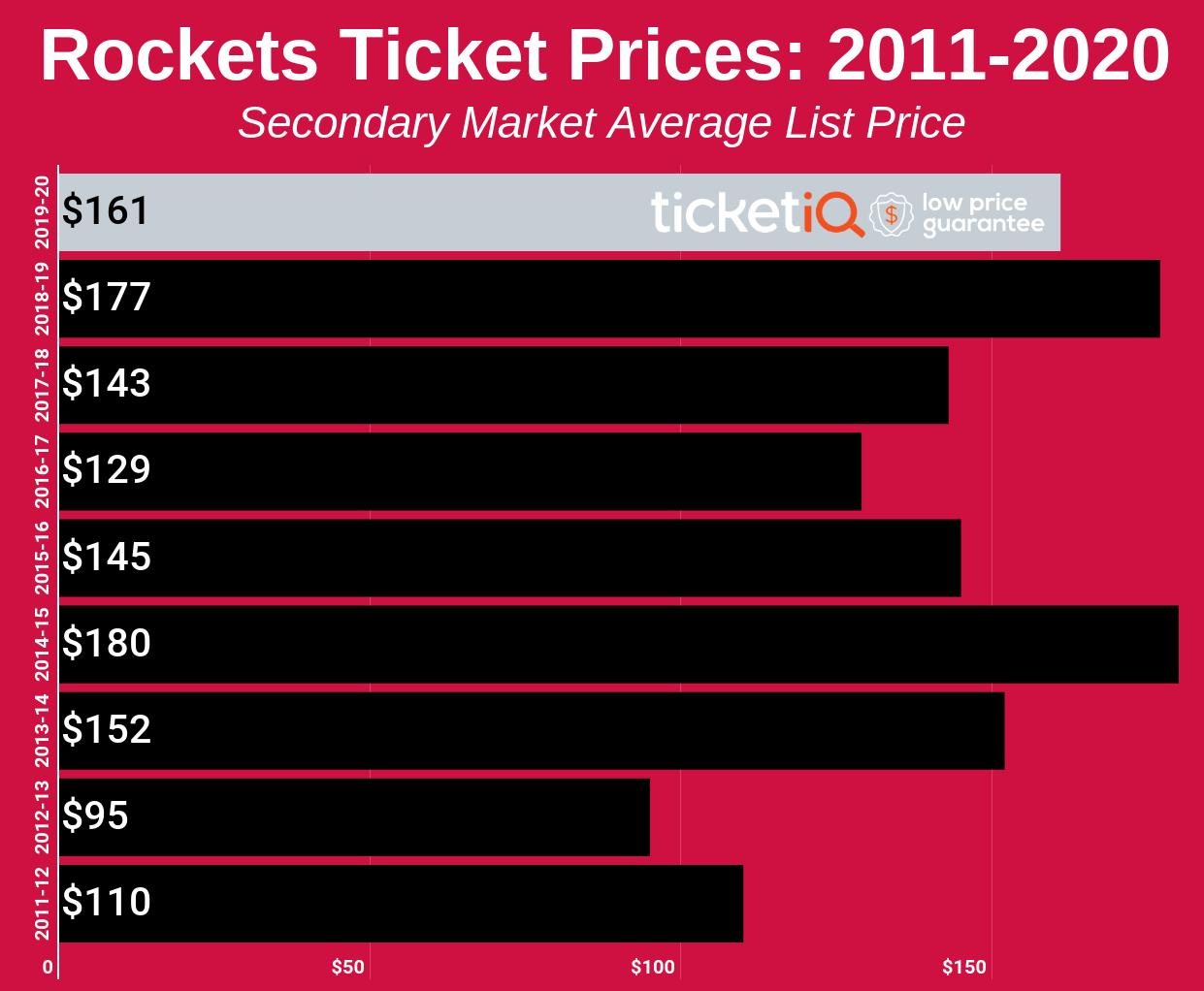 rockets-2011-2020
