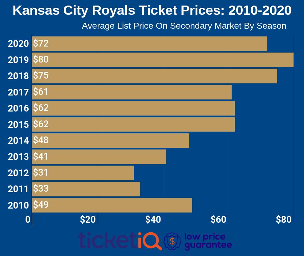 royals-tickets-2010-2020