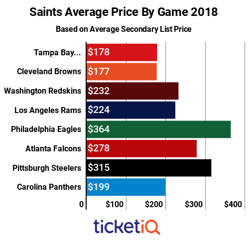 saints-price-by-game