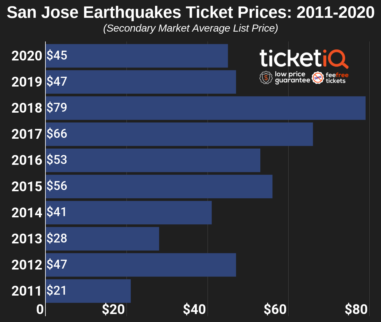 san-jose-earthquakes-2011-2020