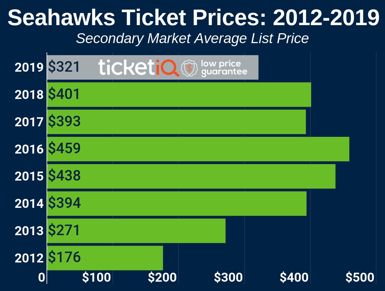 Seattle Seahawks Playoff Tickets Ticketiq