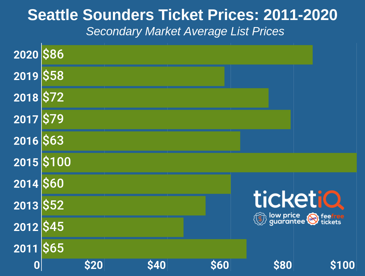 seattle-sounders-ticket-prices
