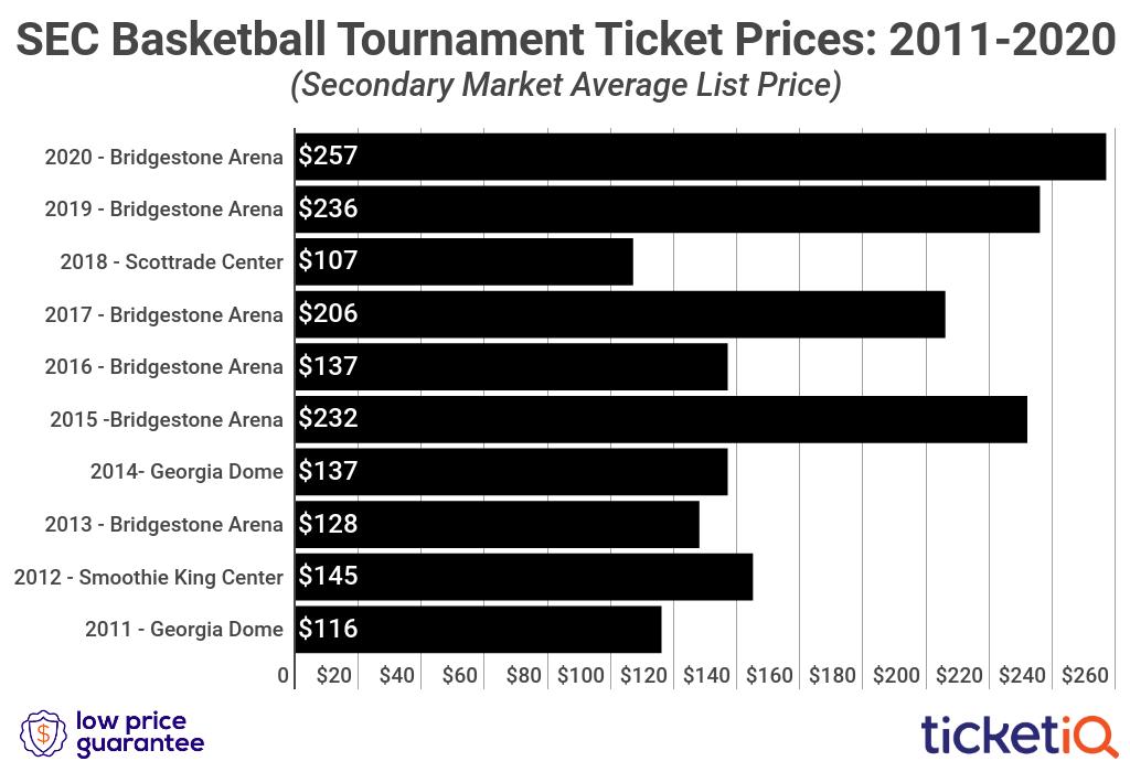 sec-tournament-2011-2020-2