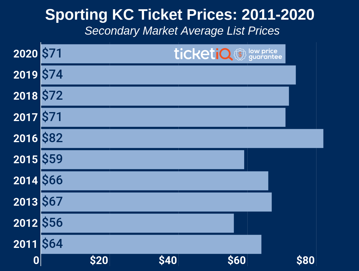 sporting-kc-ticket-prices-2