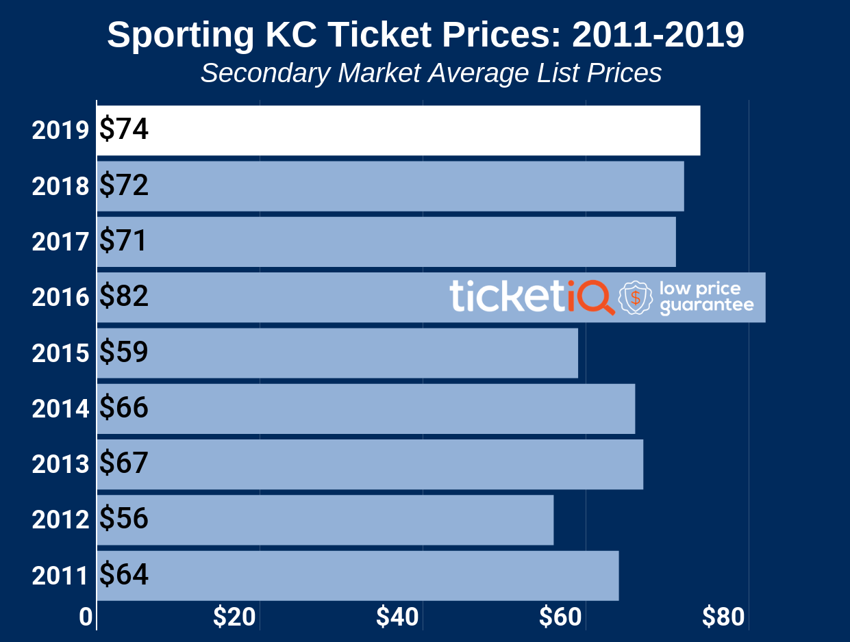 sporting-kc-ticket-prices