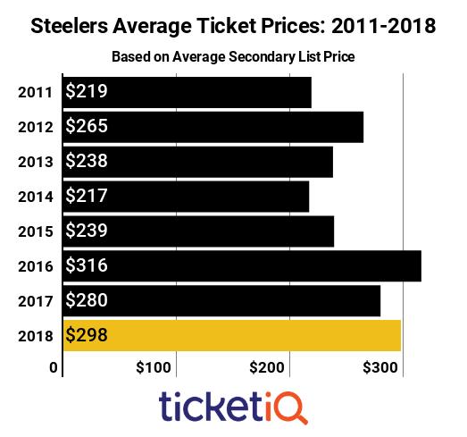 Steelers Ticket 2011-2018