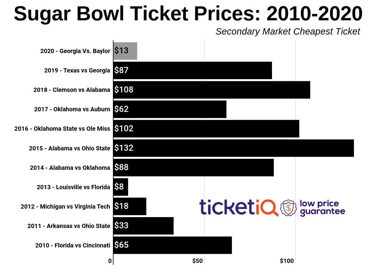 sugar-bowl-2010-2019