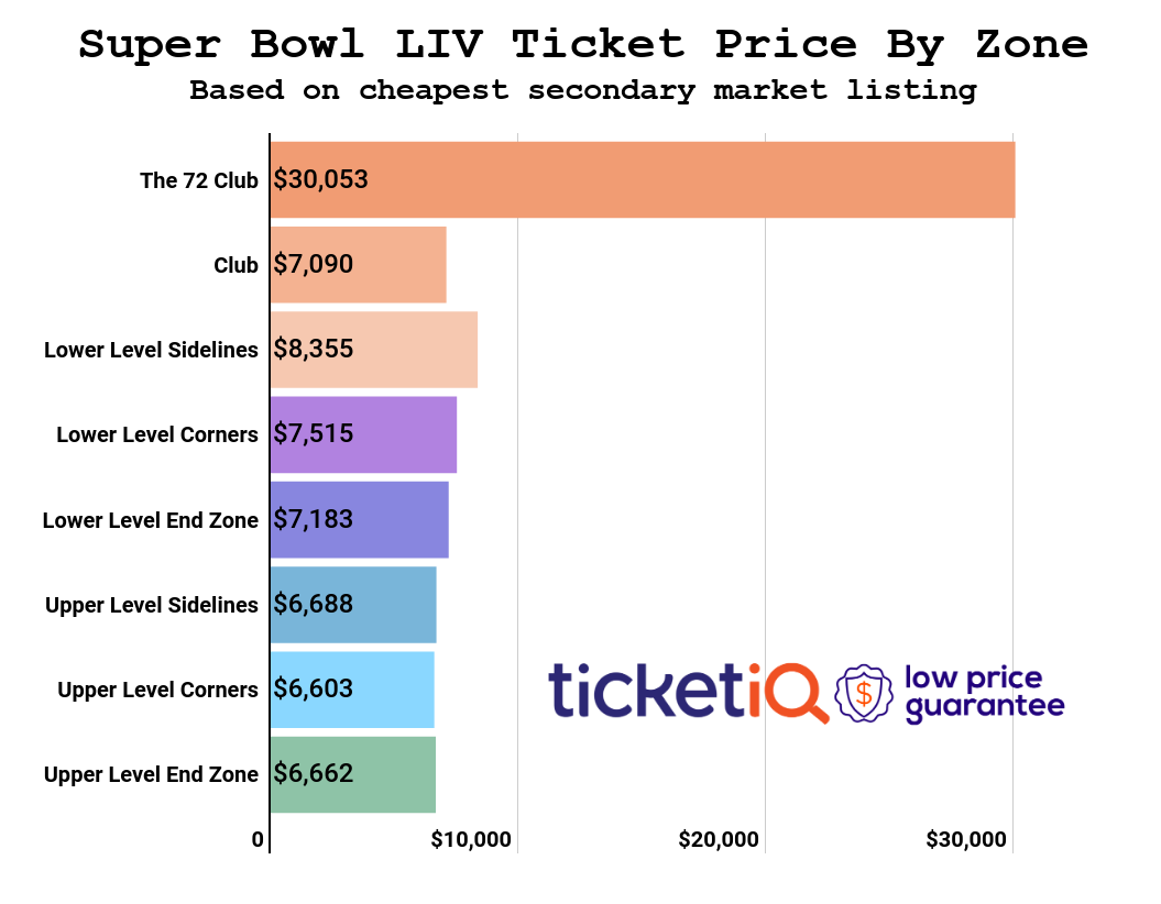 super-bowl-price-by-zone-16