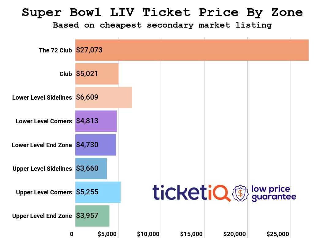 super-bowl-price-by-zone-3