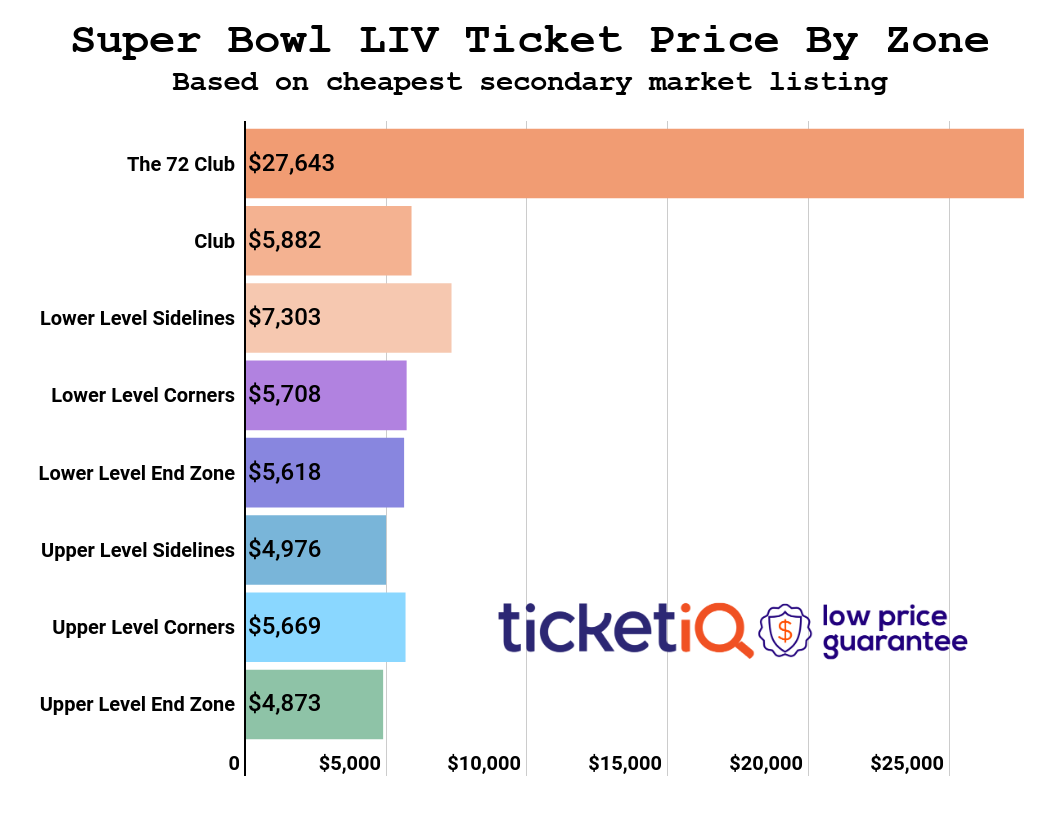super-bowl-price-by-zone-8