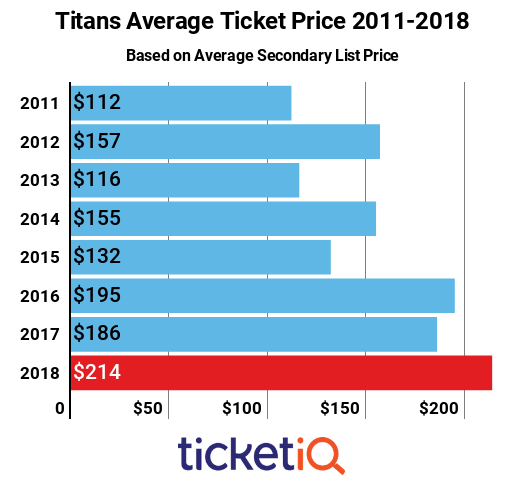Titans Tickets 2011-2018