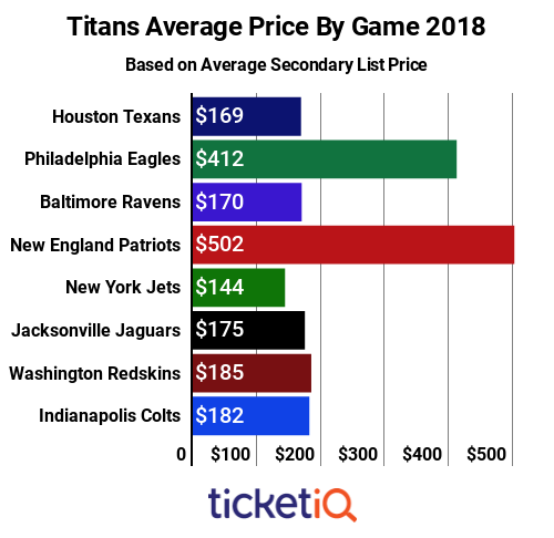 titans-price-by-game