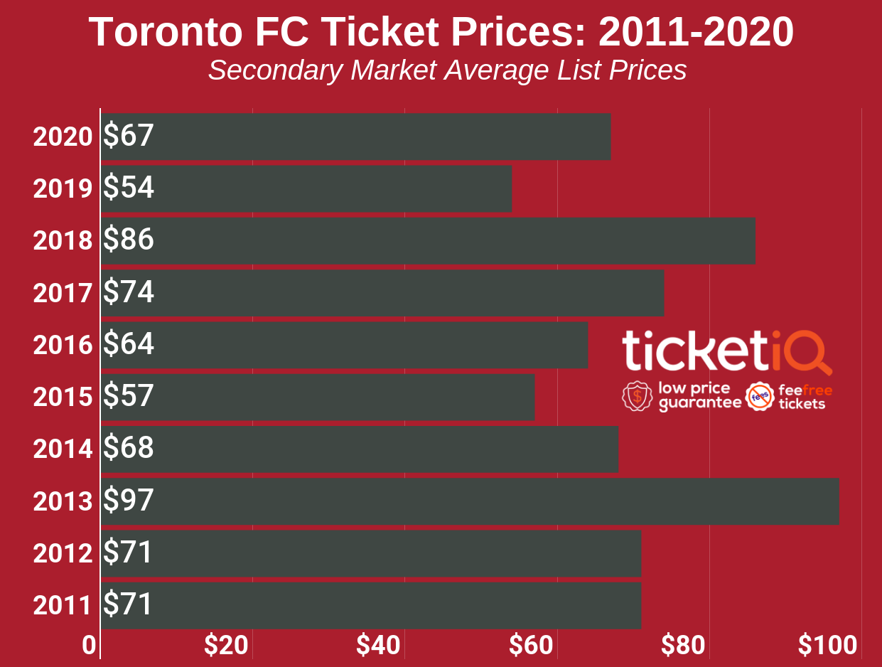 toronto-fc-ticket-prices-2