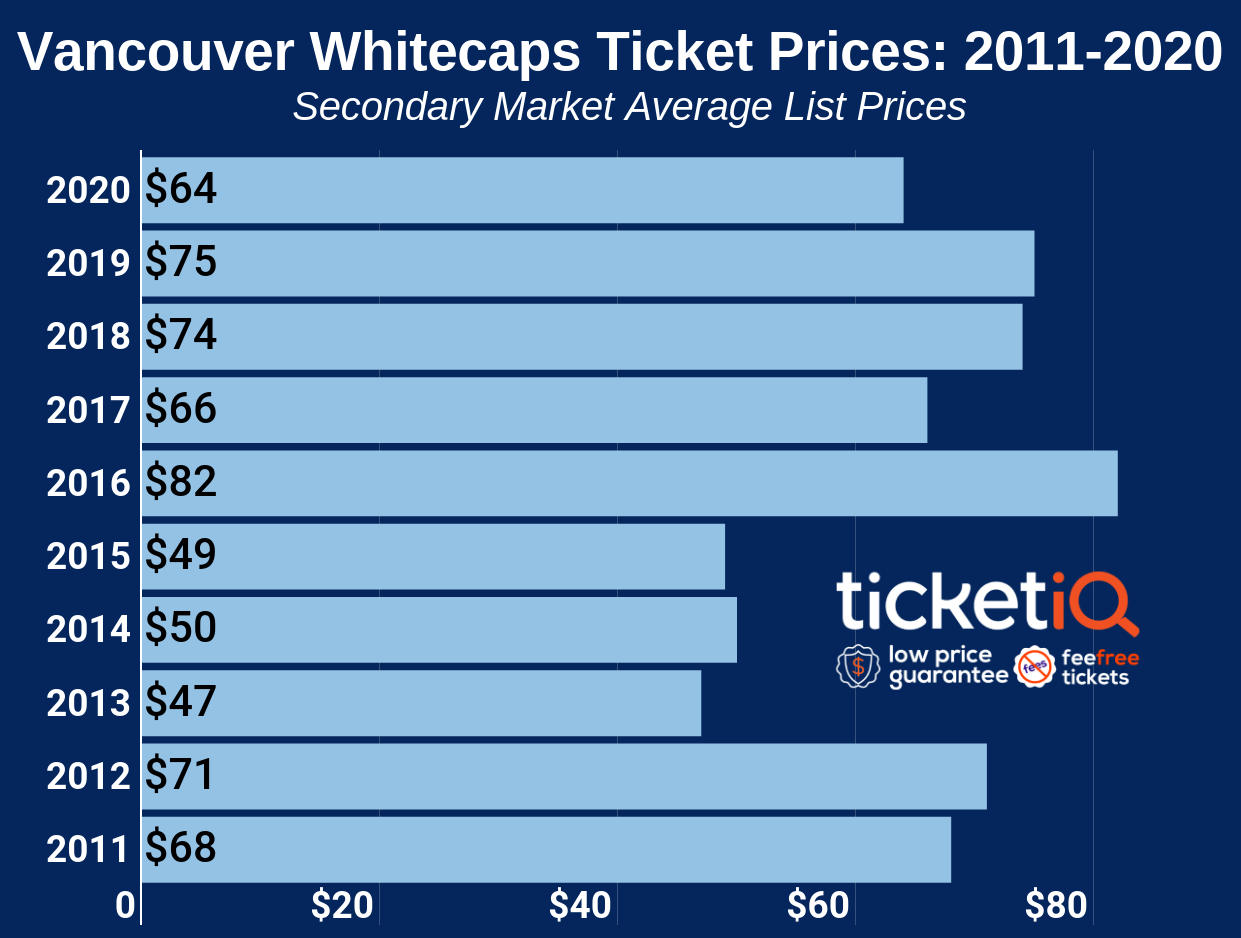 vancouver-whitecaps-ticket-prices-3