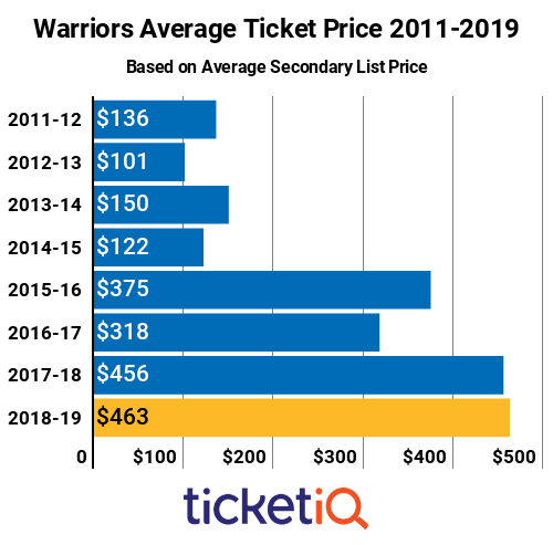 Warriors Tickets 2011-2019