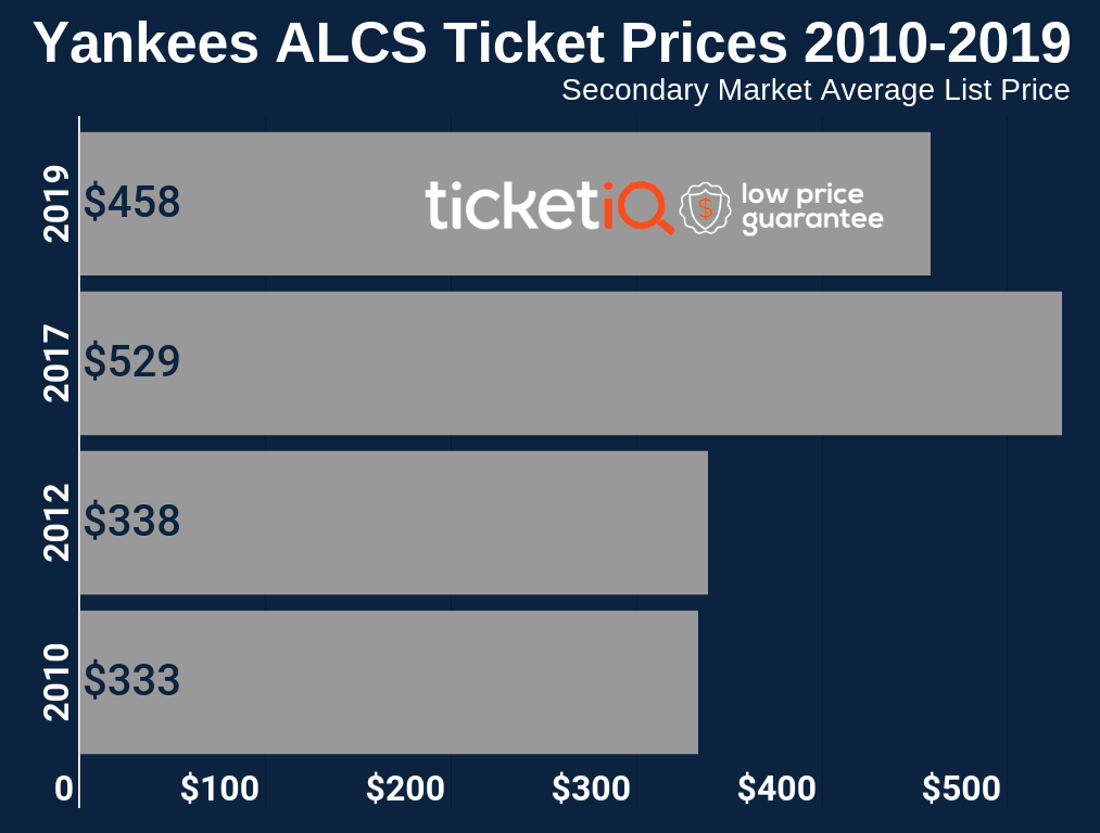 yankees-alcs-ticket-prices-2012-2019-2
