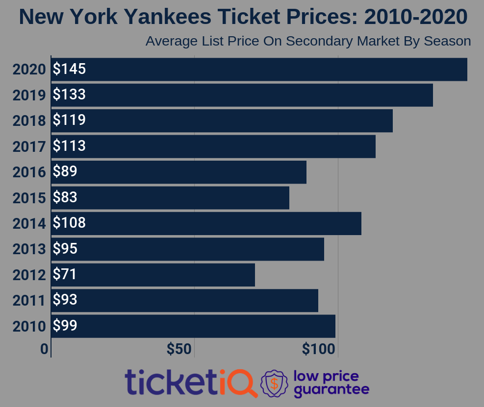 yankees-tickets-2010-2020-2