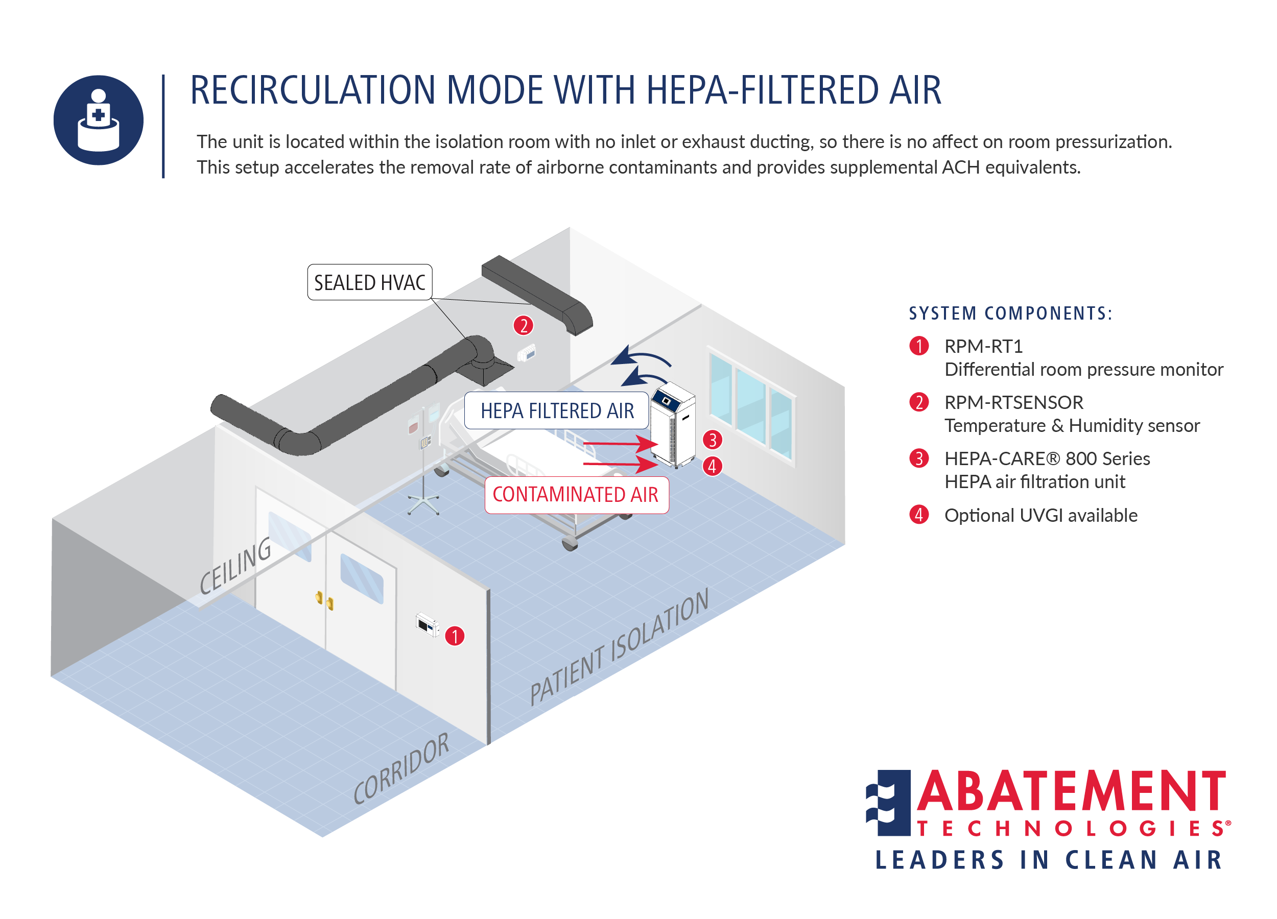 patient isolation recirculation mode with hepa filtered air