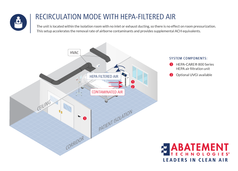 RECIRCULATION MODE WITH HEPA FILTERED AIR