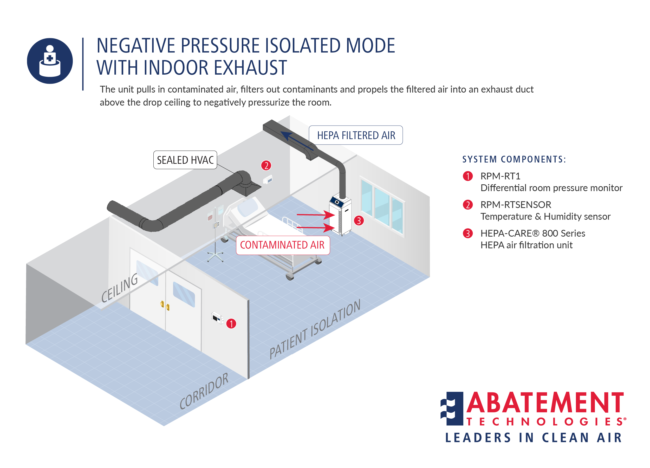 Negative Pressure Isolated Mode with UV Module and Indoor Exhaust