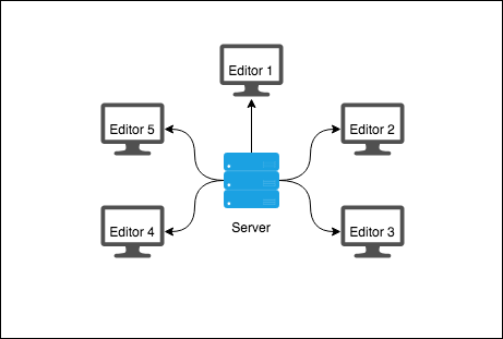 how to servers work
