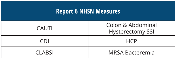 NHSN-6-Measures.png
