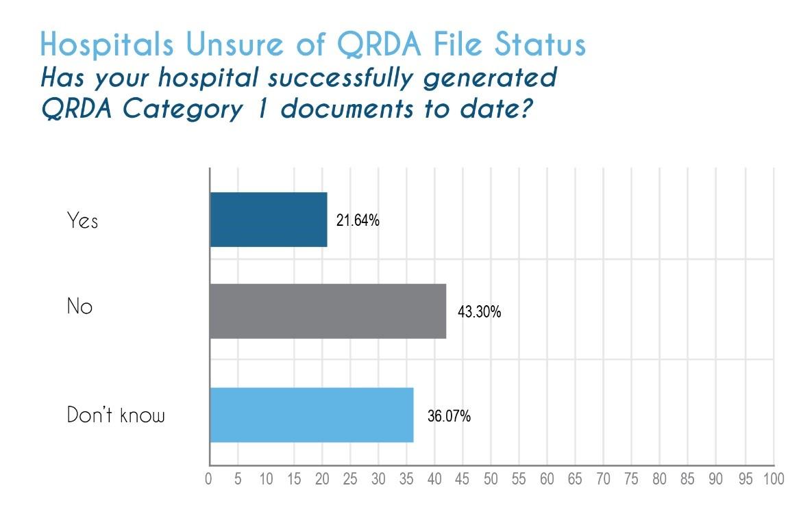 QRDA File Status