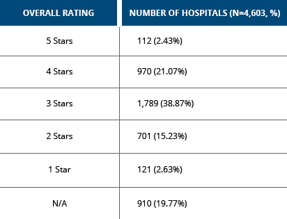 Hospital Star Ratings