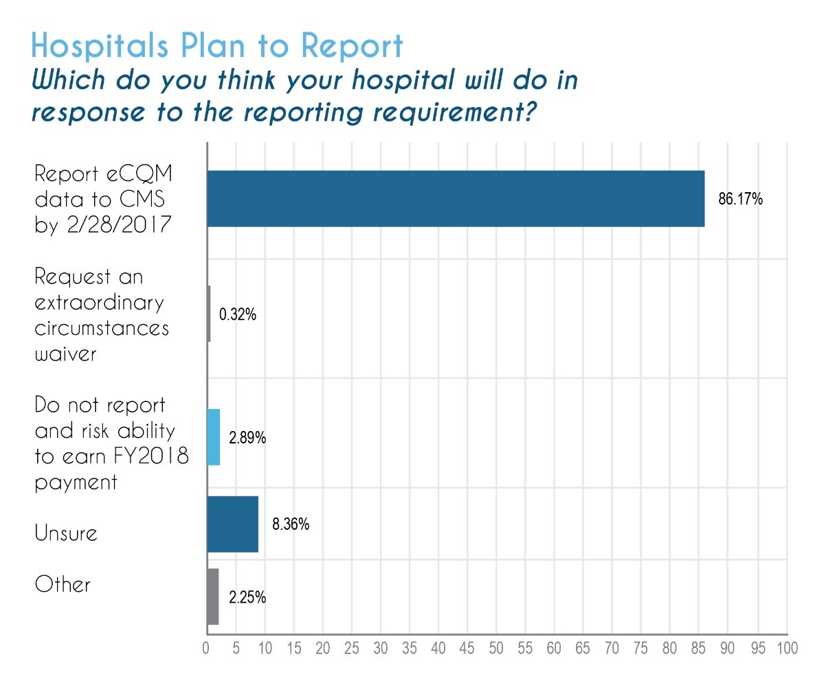 Hospitals Plan to Report