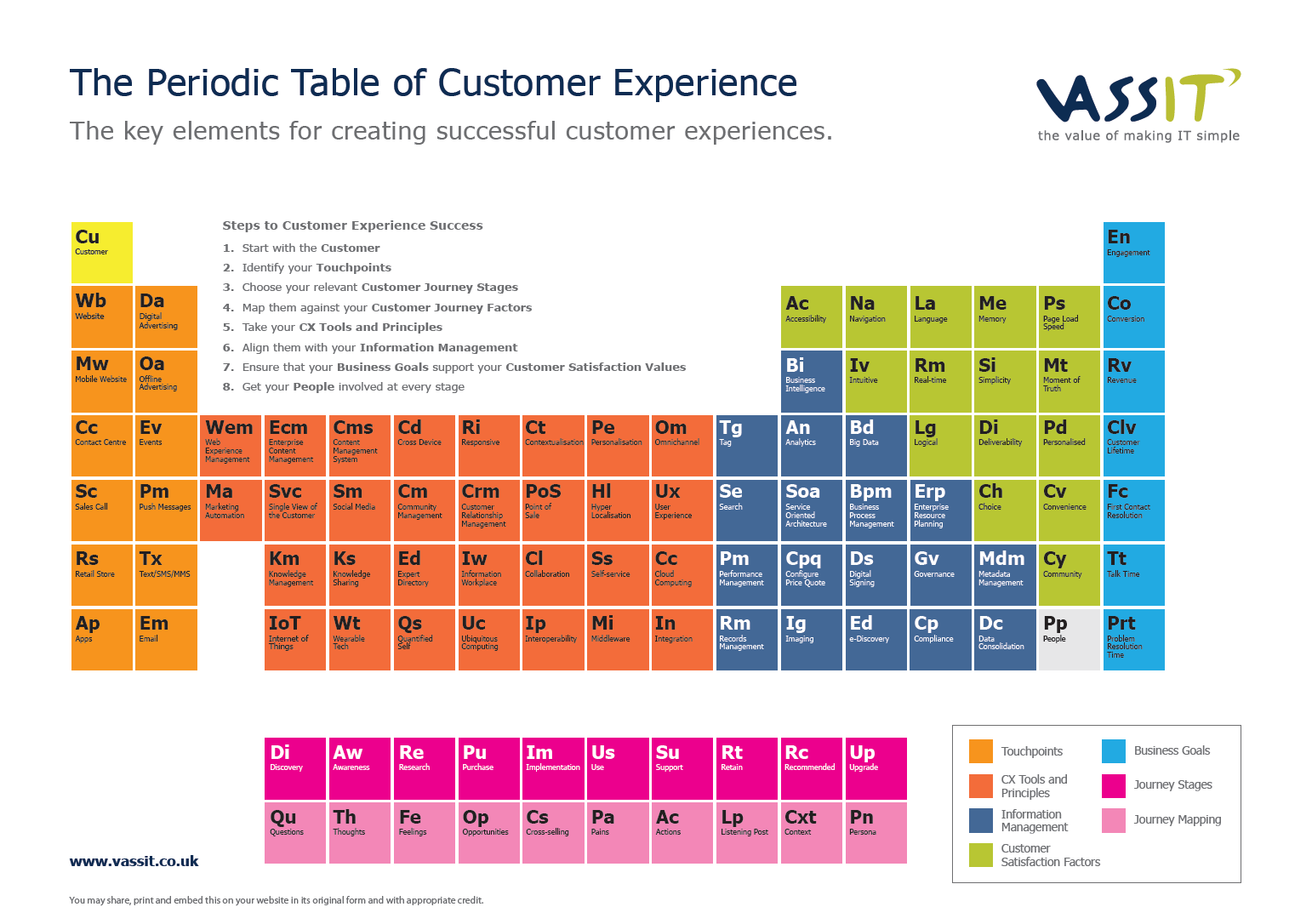 Our periodic table of customer experience urtaz Image collections