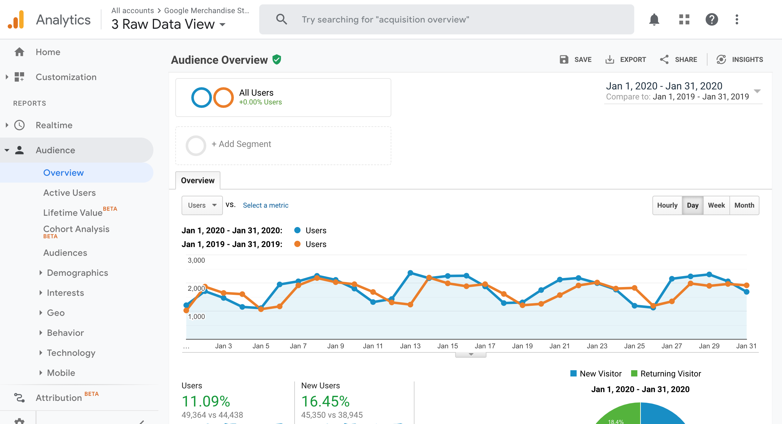 screenshot of google analytics audience overview