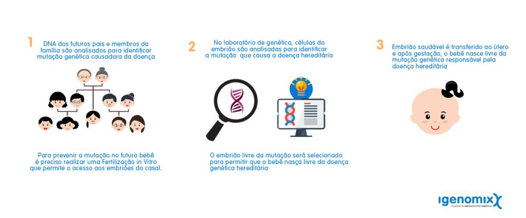 genetic PGD process