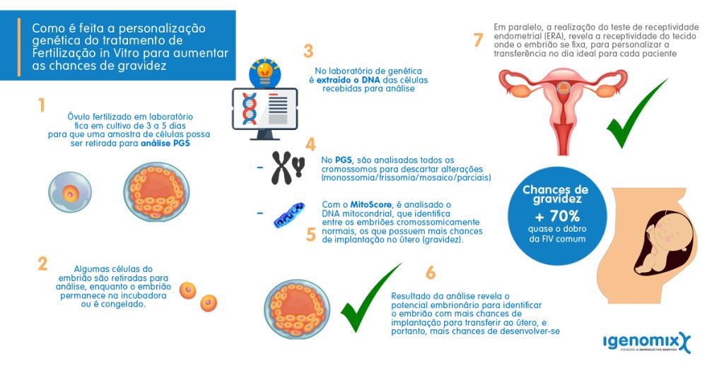 infográfico do tratamento personalizado da fertilização in vitro