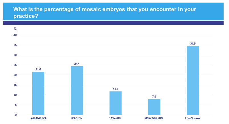 Percentage graph of embryonic mosaicism found in human reproduction centers
