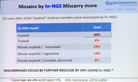 graph of the results of euploid embryos analyzed by CGH-array reanalysed by NGS