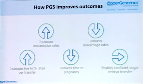 IVF with PGS, chart of advantages