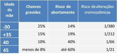 tabela de chances de gravidez, risco de abortamento e alterações cromossômicas