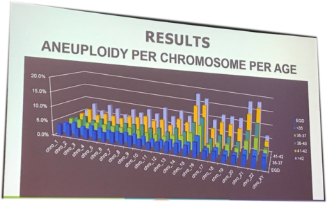 ASRM2017 mosaicism by chromosome and maternal age