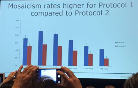 ASRM2017 protocol to identify embryonic mosaicism