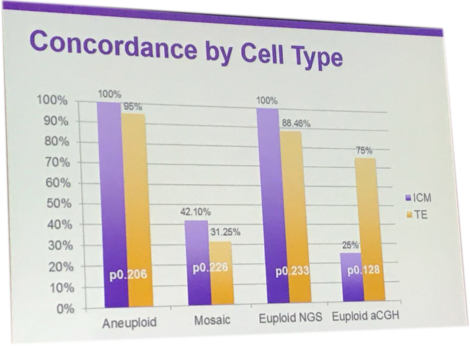 ASRM2017 concordance mosaicism trofectoderma and internal cell mass