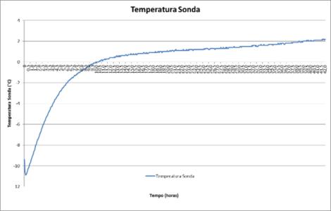 igenomix temperature probe temperature chart