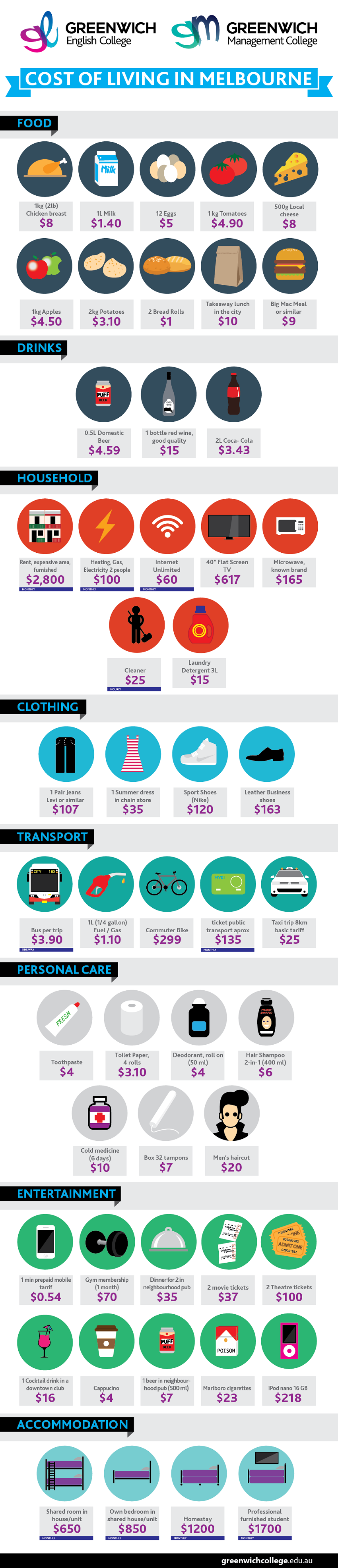 Greenwich College   Cost of Living in Melbourne