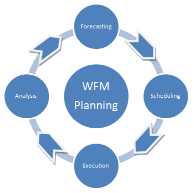 How to use the performance management cycle to improve wfm for Www workforcescheduling com jewelry tv
