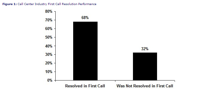 Why_First_Contact_Resolution_is_an_Essential_Call_Centre_Metric_1