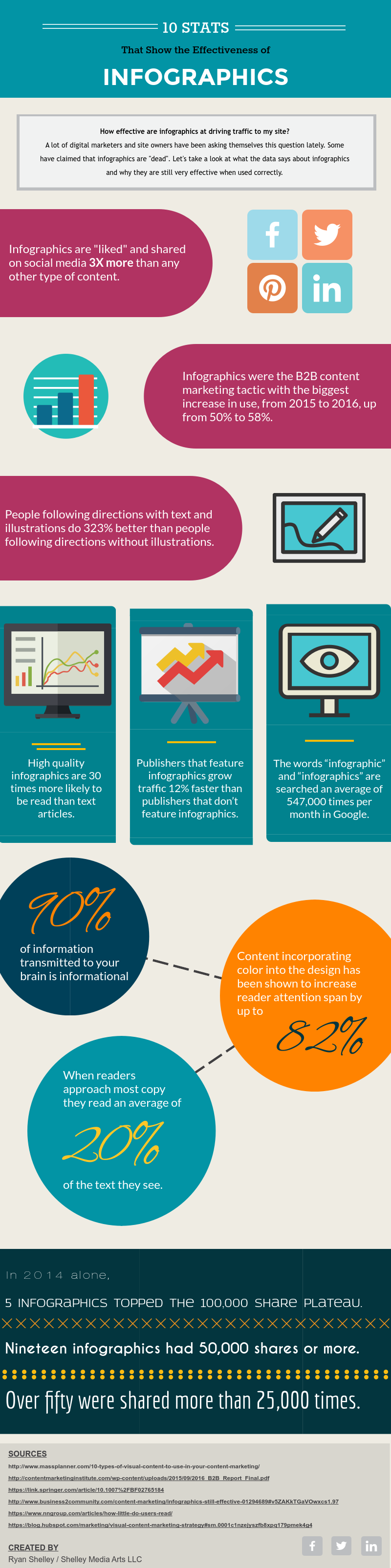 Why Infographics Work