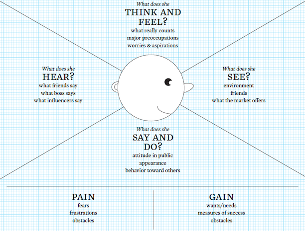 How Empathy Mapping Helps Create a Story That Connects