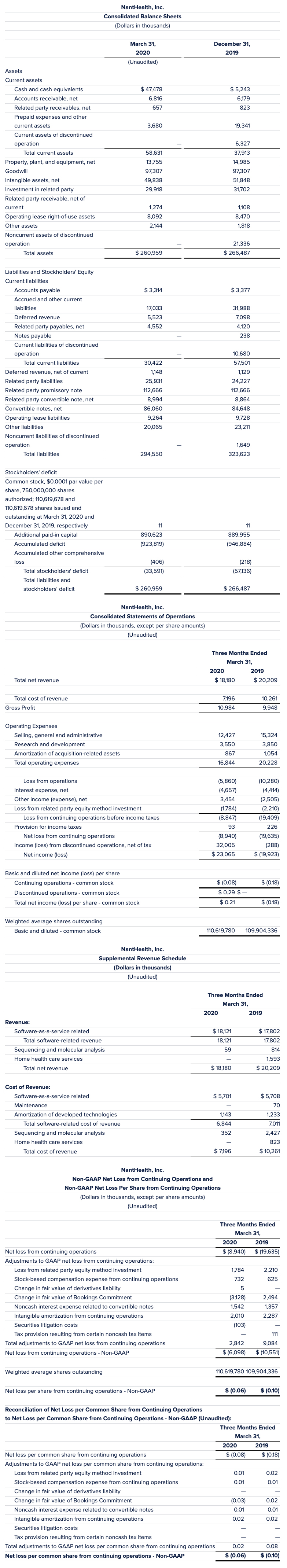 2020 First Quarter Financial Tables