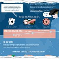 Thumbnail for Il Ridotto to Reno infographic
