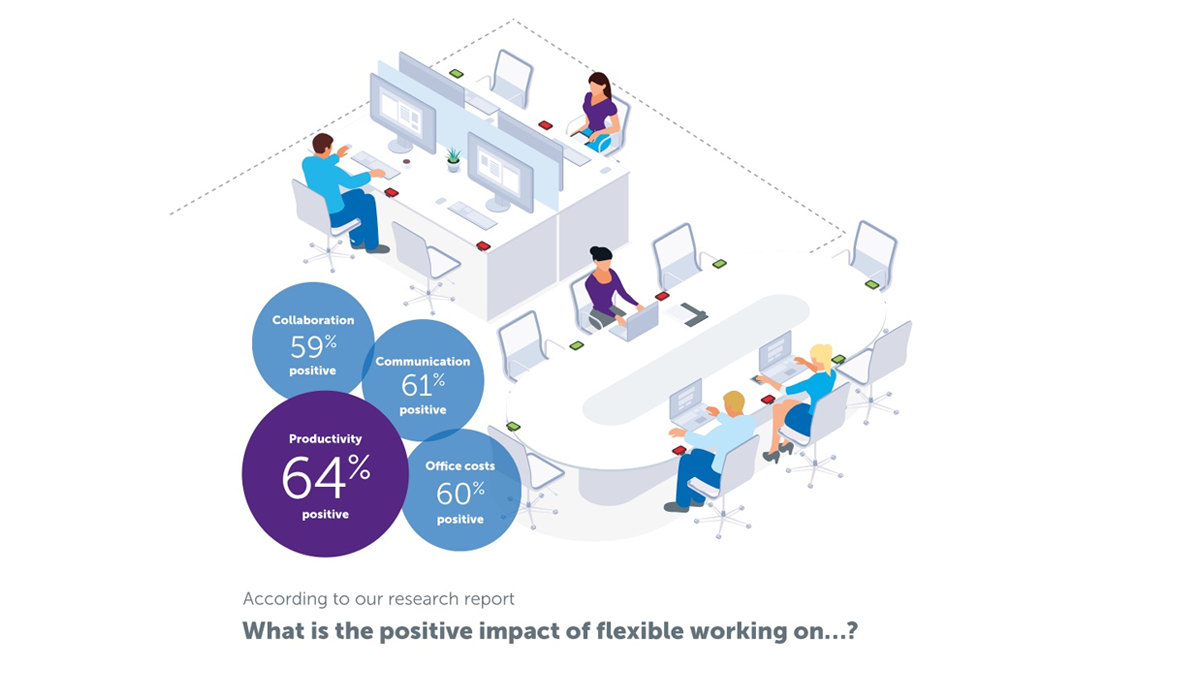Flexible workplace: why your business will benefit today